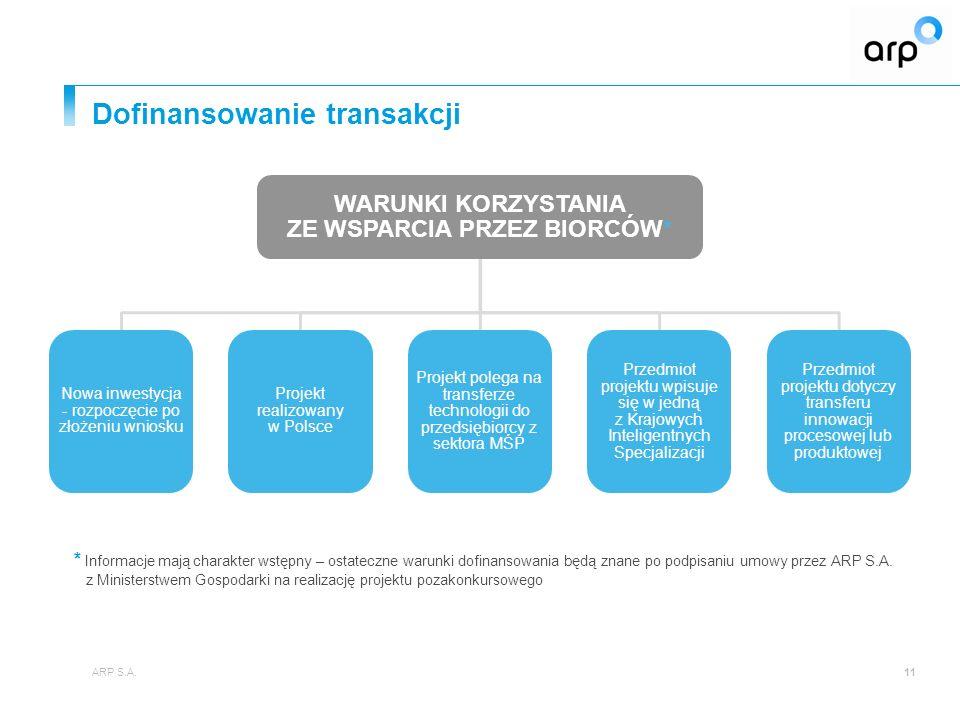 Dofinansowanie transakcji 11 WARUNKI KORZYSTANIA ZE WSPARCIA PRZEZ BIORCÓW* Nowa inwestycja - rozpoczęcie po złożeniu wniosku Projekt realizowany w Polsce Projekt polega na transferze technologii do przedsiębiorcy z sektora MŚP Przedmiot projektu wpisuje się w jedną z Krajowych Inteligentnych Specjalizacji Przedmiot projektu dotyczy transferu innowacji procesowej lub produktowej * Informacje mają charakter wstępny – ostateczne warunki dofinansowania będą znane po podpisaniu umowy przez ARP S.A.