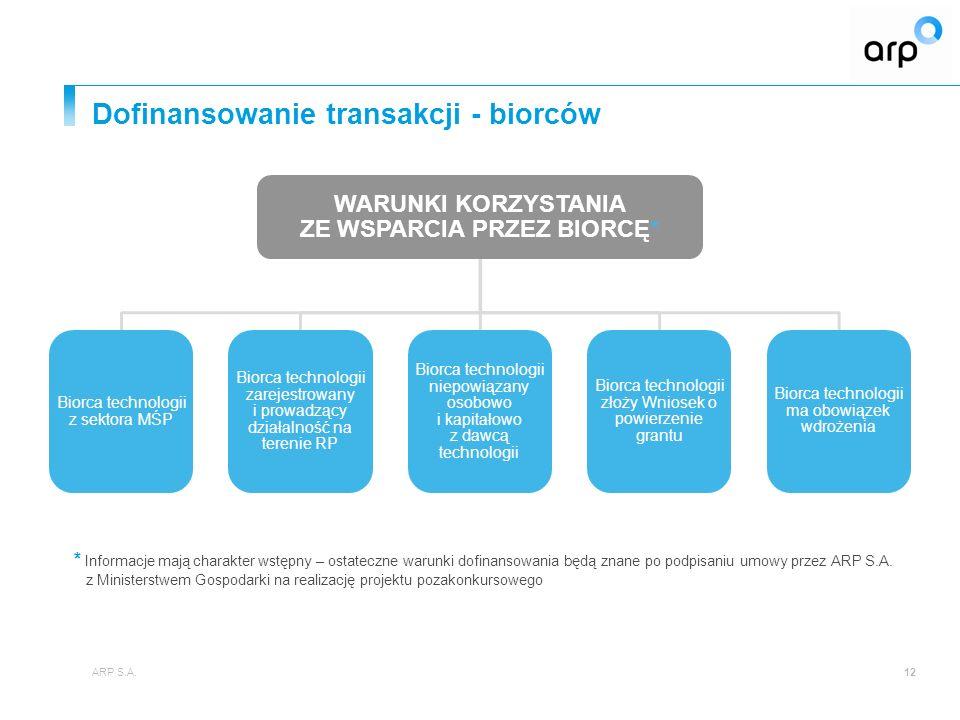 Dofinansowanie transakcji - biorców 12 WARUNKI KORZYSTANIA ZE WSPARCIA PRZEZ BIORCĘ* Biorca technologii z sektora MŚP Biorca technologii zarejestrowany i prowadzący działalność na terenie RP Biorca technologii niepowiązany osobowo i kapitałowo z dawcą technologii Biorca technologii złoży Wniosek o powierzenie grantu Biorca technologii ma obowiązek wdrożenia * Informacje mają charakter wstępny – ostateczne warunki dofinansowania będą znane po podpisaniu umowy przez ARP S.A.