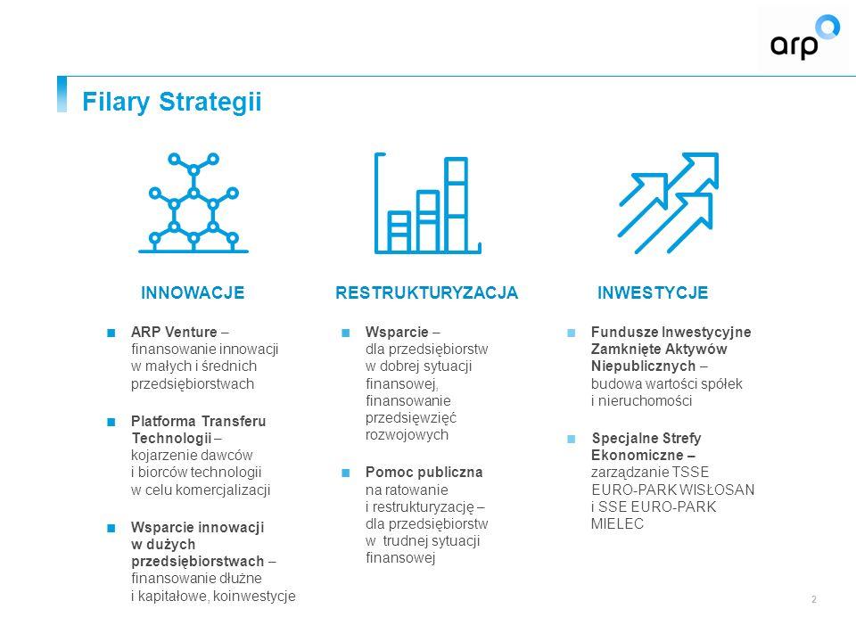 Filary Strategii 2 RESTRUKTURYZACJA ■ Wsparcie – dla przedsiębiorstw w dobrej sytuacji finansowej, finansowanie przedsięwzięć rozwojowych ■ Pomoc publiczna na ratowanie i restrukturyzację – dla przedsiębiorstw w trudnej sytuacji finansowej INNOWACJE ■ ARP Venture – finansowanie innowacji w małych i średnich przedsiębiorstwach ■ Platforma Transferu Technologii – kojarzenie dawców i biorców technologii w celu komercjalizacji ■ Wsparcie innowacji w dużych przedsiębiorstwach – finansowanie dłużne i kapitałowe, koinwestycje INWESTYCJE ■ Fundusze Inwestycyjne Zamknięte Aktywów Niepublicznych – budowa wartości spółek i nieruchomości ■ Specjalne Strefy Ekonomiczne – zarządzanie TSSE EURO-PARK WISŁOSAN i SSE EURO-PARK MIELEC