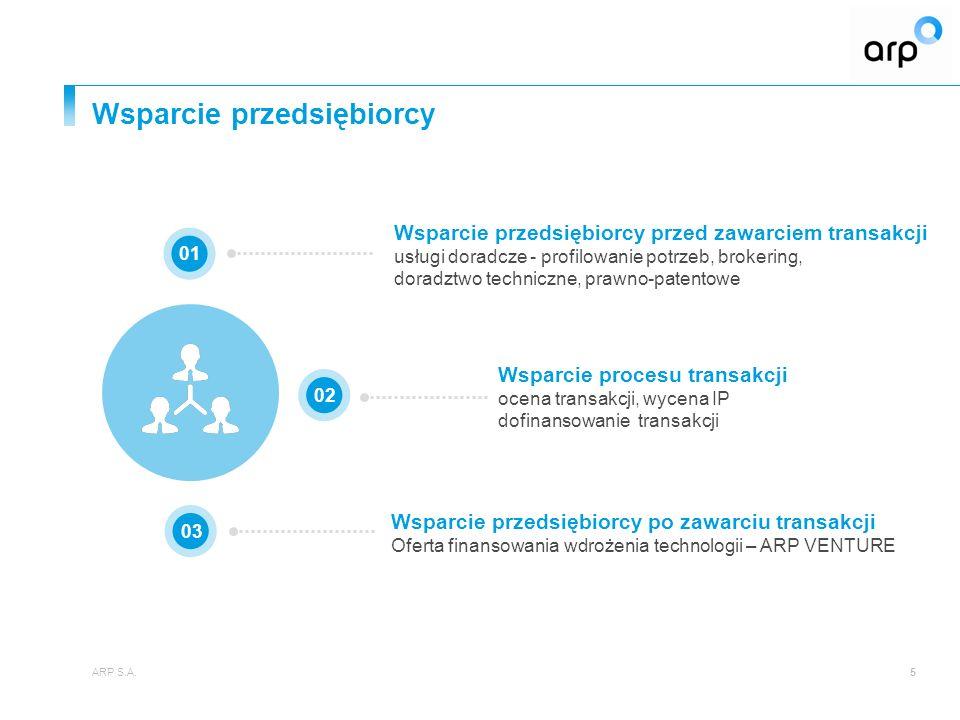 Wsparcie przedsiębiorcy ARP S.A.5 Wsparcie przedsiębiorcy po zawarciu transakcji Oferta finansowania wdrożenia technologii – ARP VENTURE 0102 03 Wsparcie przedsiębiorcy przed zawarciem transakcji usługi doradcze - profilowanie potrzeb, brokering, doradztwo techniczne, prawno-patentowe Wsparcie procesu transakcji ocena transakcji, wycena IP dofinansowanie transakcji