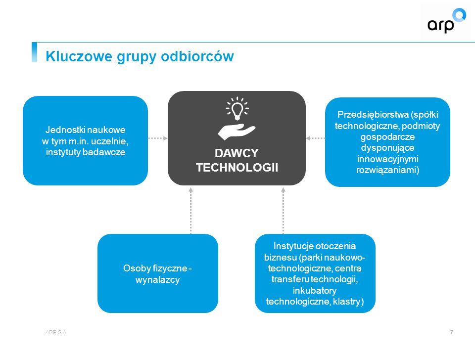 Kluczowe grupy odbiorców ARP S.A.7 Przedsiębiorstwa (spółki technologiczne, podmioty gospodarcze dysponujące innowacyjnymi rozwiązaniami) DAWCY TECHNO