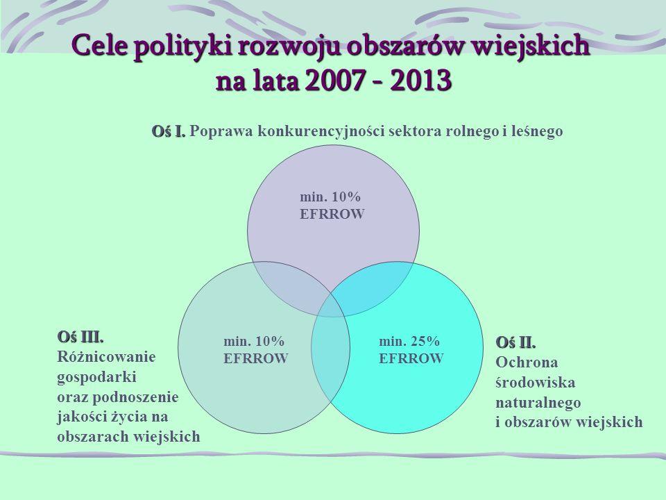 Cele polityki rozwoju obszarów wiejskich na lata 2007 - 2013 min.