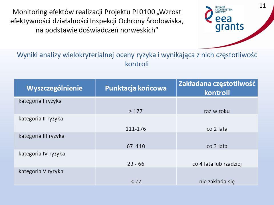 """Monitoring efektów realizacji Projektu PL0100 """"Wzrost efektywności działalności Inspekcji Ochrony Środowiska, na podstawie doświadczeń norweskich Wyniki analizy wielokryterialnej oceny ryzyka i wynikająca z nich częstotliwość kontroli 11 WyszczególnieniePunktacja końcowa Zakładana częstotliwość kontroli kategoria I ryzyka ≥ 177raz w roku kategoria II ryzyka 111-176co 2 lata kategoria III ryzyka 67 -110co 3 lata kategoria IV ryzyka 23 - 66co 4 lata lub rzadziej kategoria V ryzyka ≤ 22nie zakłada się"""
