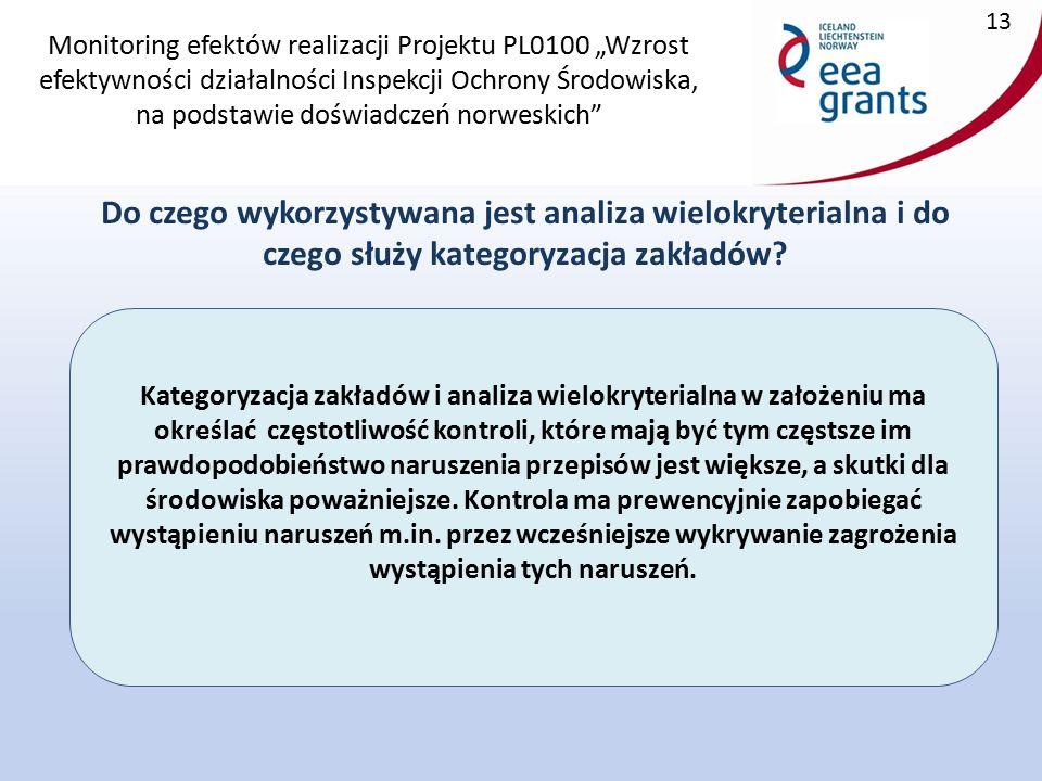 """Monitoring efektów realizacji Projektu PL0100 """"Wzrost efektywności działalności Inspekcji Ochrony Środowiska, na podstawie doświadczeń norweskich Do czego wykorzystywana jest analiza wielokryterialna i do czego służy kategoryzacja zakładów."""