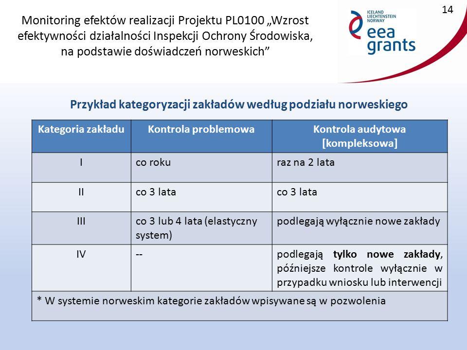 """Monitoring efektów realizacji Projektu PL0100 """"Wzrost efektywności działalności Inspekcji Ochrony Środowiska, na podstawie doświadczeń norweskich Przykład kategoryzacji zakładów według podziału norweskiego 14 Kategoria zakładuKontrola problemowaKontrola audytowa [kompleksowa] Ico rokuraz na 2 lata IIco 3 lata IIIco 3 lub 4 lata (elastyczny system) podlegają wyłącznie nowe zakłady IV--podlegają tylko nowe zakłady, późniejsze kontrole wyłącznie w przypadku wniosku lub interwencji * W systemie norweskim kategorie zakładów wpisywane są w pozwolenia"""