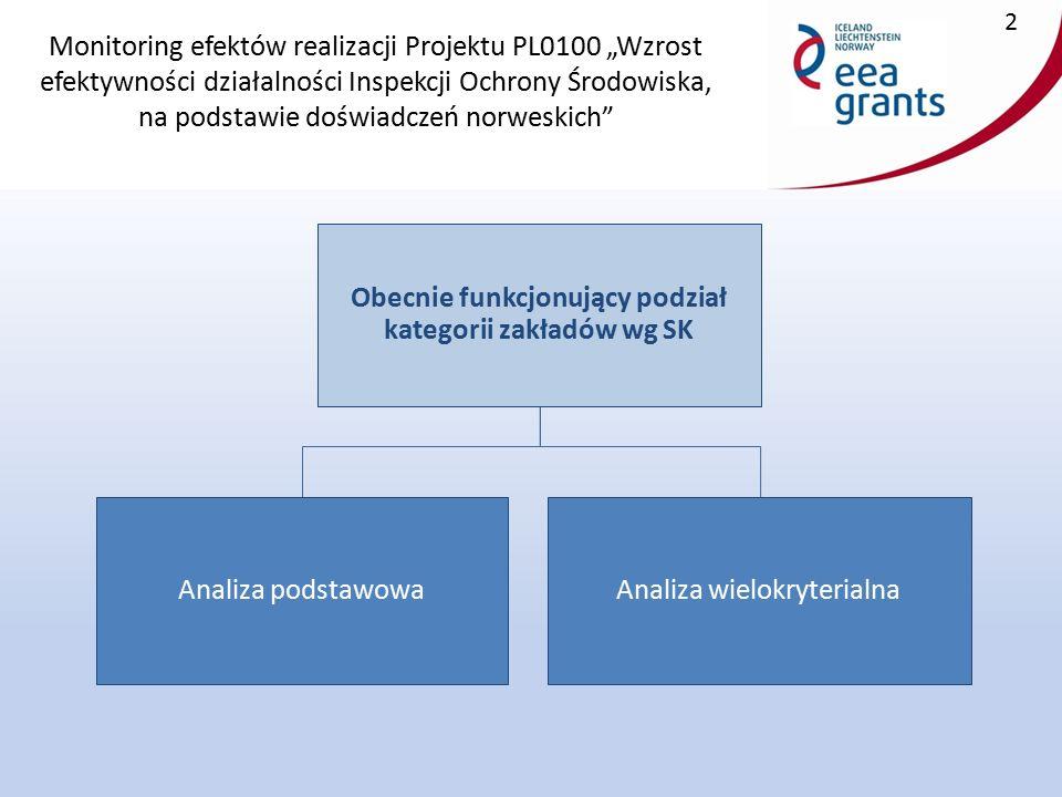 """Monitoring efektów realizacji Projektu PL0100 """"Wzrost efektywności działalności Inspekcji Ochrony Środowiska, na podstawie doświadczeń norweskich 2 Obecnie funkcjonujący podział kategorii zakładów wg SK Analiza podstawowaAnaliza wielokryterialna"""