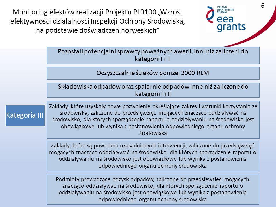 """Monitoring efektów realizacji Projektu PL0100 """"Wzrost efektywności działalności Inspekcji Ochrony Środowiska, na podstawie doświadczeń norweskich 7 Kategoria IV Zakłady inne niż zaliczone do kategorii I, II i III, które wymagają uregulowania stanu formalno – prawnego korzystania ze środowiska w formie decyzji administracyjnej Zakłady podlegające kontroli w zakresie substancji zubożających warstwę ozonową Zakłady podlegające kontroli w zakresie zawartości siarki w paliwie Zakłady podlegające kontroli w zakresie nadzoru rynku"""