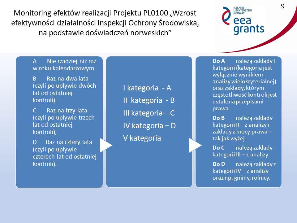 """Monitoring efektów realizacji Projektu PL0100 """"Wzrost efektywności działalności Inspekcji Ochrony Środowiska, na podstawie doświadczeń norweskich 9 A Nie rzadziej niż raz w roku kalendarzowym B Raz na dwa lata (czyli po upływie dwóch lat od ostatniej kontroli)."""