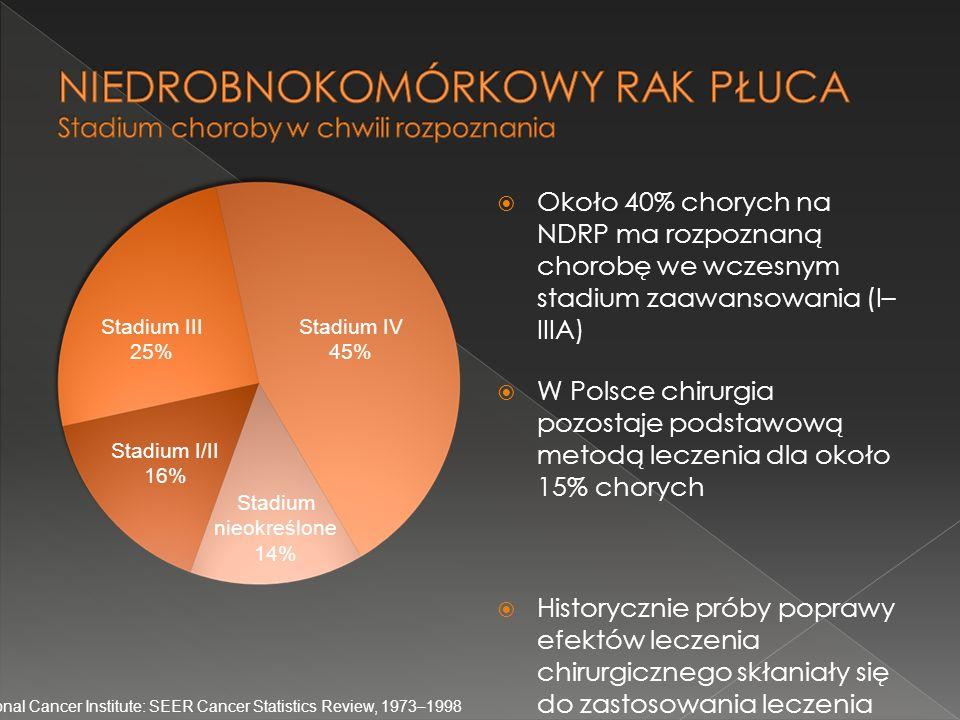  Około 40% chorych na NDRP ma rozpoznaną chorobę we wczesnym stadium zaawansowania (I– IIIA)  W Polsce chirurgia pozostaje podstawową metodą leczeni