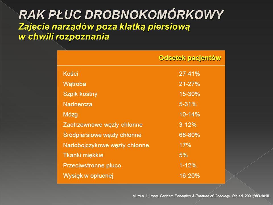 Odsetek pacjentów Kości27-41% Wątroba21-27% Szpik kostny15-30% Nadnercza5-31% Mózg10-14% Zaotrzewnowe węzły chłonne3-12% Śródpiersiowe węzły chłonne66