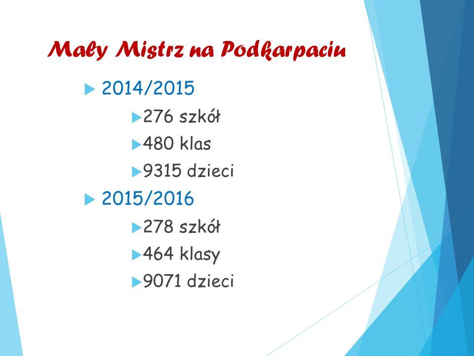 Mały Mistrz na Podkarpaciu  2014/2015  276 szkół  480 klas  9315 dzieci  2015/2016  278 szkół  464 klasy  9071 dzieci