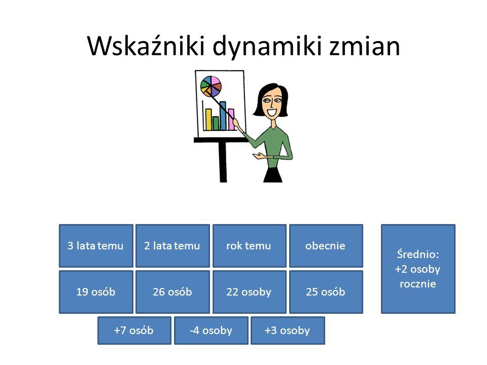 Wskaźniki dynamiki zmian 22 osoby19 osób26 osób rok temu2 lata temu3 lata temu 25 osób obecnie Średnio: +2 osoby rocznie +7 osób-4 osoby+3 osoby