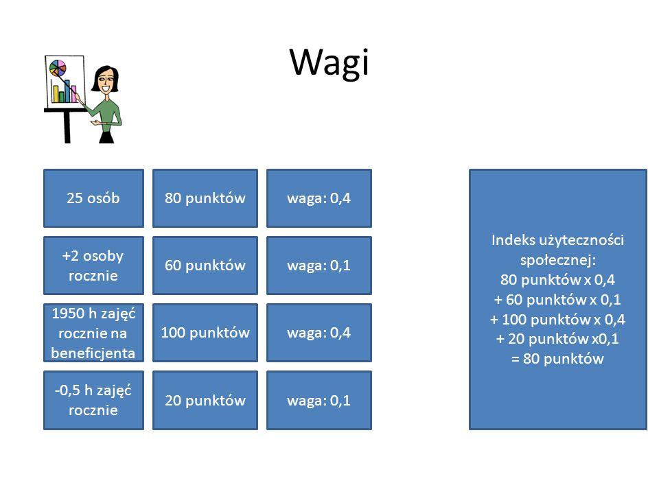 Wagi 25 osób80 punktów +2 osoby rocznie 60 punktów 1950 h zajęć rocznie na beneficjenta 100 punktów -0,5 h zajęć rocznie 20 punktów Indeks użyteczności społecznej: 80 punktów x 0,4 + 60 punktów x 0,1 + 100 punktów x 0,4 + 20 punktów x0,1 = 80 punktów waga: 0,4 waga: 0,1 waga: 0,4 waga: 0,1