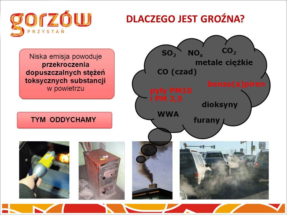 DLACZEGO JEST GROŹNA? SO 2 NO x CO (czad) CO 2 pyły PM10 i PM 2,5 metale ciężkie dioksyny WWA furany Niska emisja powoduje przekroczenia dopuszczalnyc