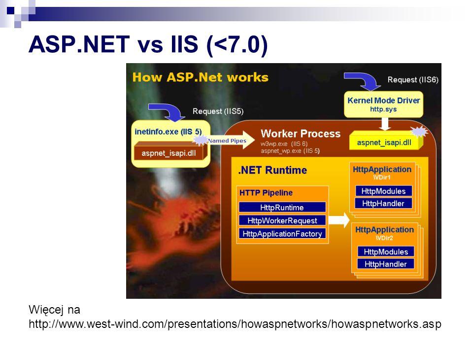 ASP.NET Więcej na http://www.west-wind.com/presentations/howaspnetworks/howaspnetworks.asp