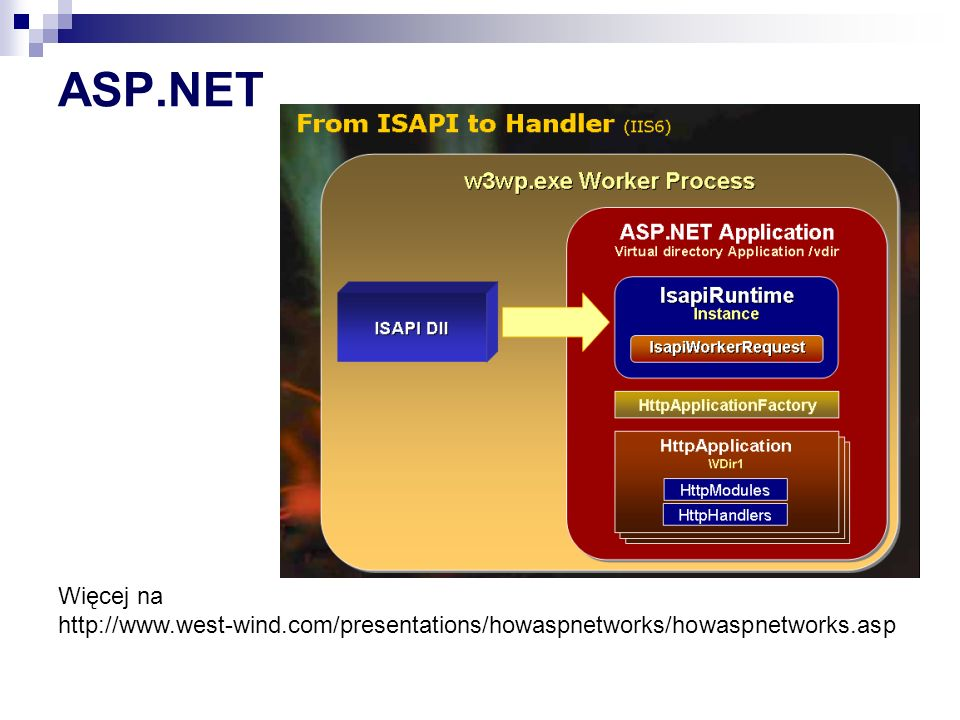 ASP.NET Więcej na http://www.west-wind.com/presentations/howaspnetworks/howaspnetworks.asp