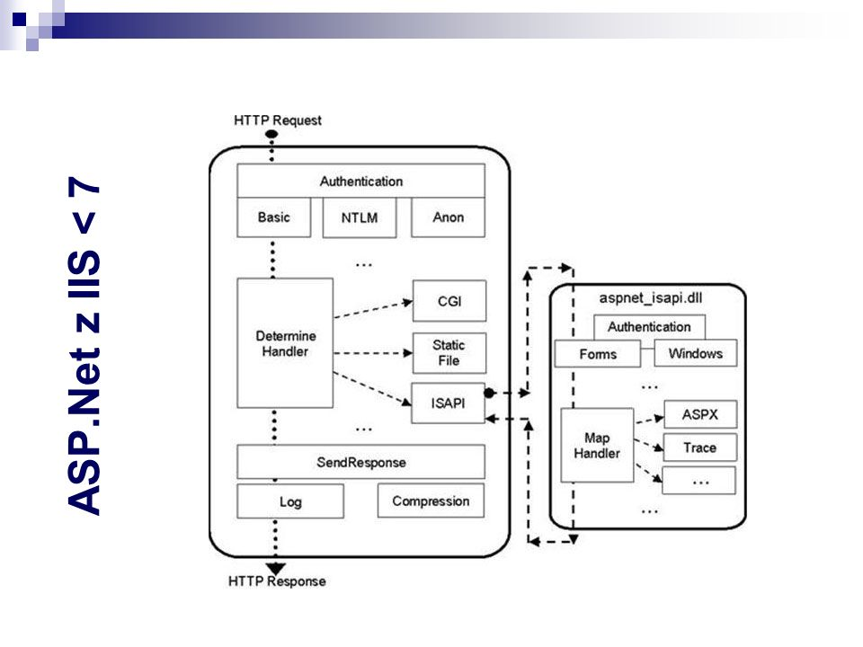 ASP.NET 2..3..4 MVC 3 Scaffolding (MvcScaffold integration) Wsparcie dla projetów HTML 5 Domyślny silnik szablonów Razor Cache-owanie na poziomie fragmentów strony Wsparcie dla bezsesyjnych kontrolerów Ulepszenia w zakresie walidacji, DI MVC 4 Wsparcie dla aplikacji mobilnych szablony projektów itd Rozszerzone wsparcie dla metod asynchronicznych Asure SDK