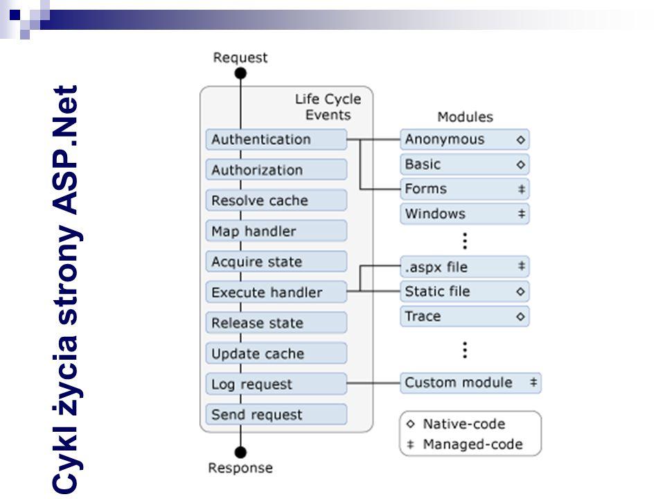 MVC – Asynchroniczny kontroler Żądanie z WWW jest obsługiwane przez jeden z wątków z puli roboczej serwera Po zainicjowaniu akcji wątek jest zwalniany Po ukończeniu akcji obsługa jest wznawiana (przez pot.