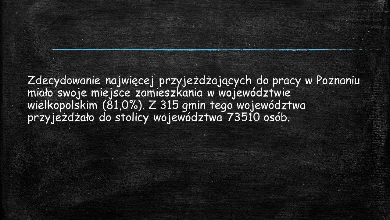 Zdecydowanie najwięcej przyjeżdżających do pracy w Poznaniu miało swoje miejsce zamieszkania w województwie wielkopolskim (81,0%).