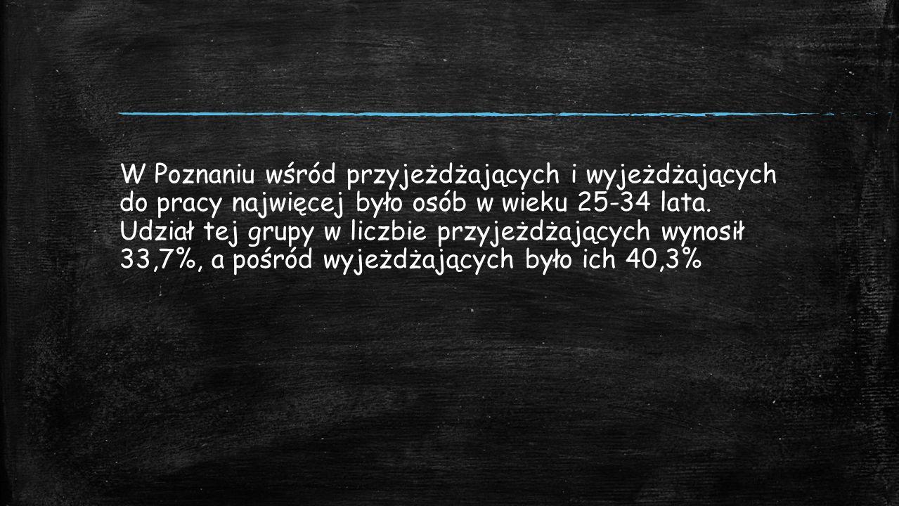 W Poznaniu wśród przyjeżdżających i wyjeżdżających do pracy najwięcej było osób w wieku 25-34 lata.