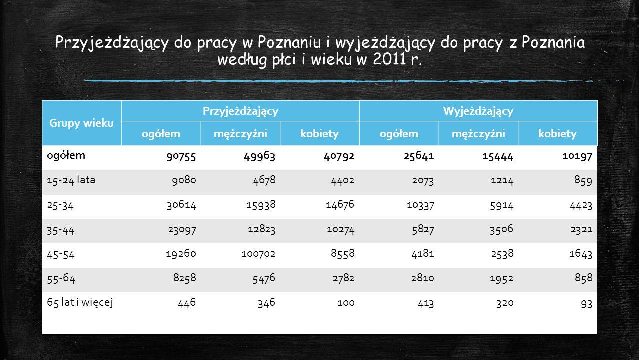Przyjeżdżający do pracy w Poznaniu i wyjeżdżający do pracy z Poznania według płci i wieku w 2011 r.
