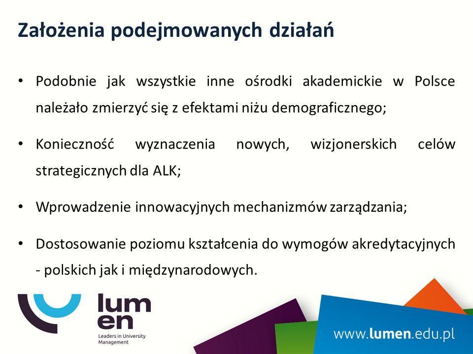 Założenia podejmowanych działań Podobnie jak wszystkie inne ośrodki akademickie w Polsce należało zmierzyć się z efektami niżu demograficznego; Konieczność wyznaczenia nowych, wizjonerskich celów strategicznych dla ALK; Wprowadzenie innowacyjnych mechanizmów zarządzania; Dostosowanie poziomu kształcenia do wymogów akredytacyjnych - polskich jak i międzynarodowych.