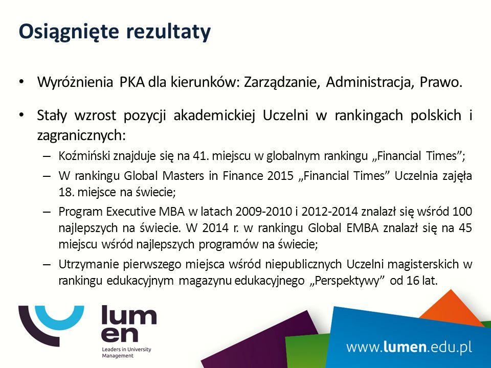 Osiągnięte rezultaty Wyróżnienia PKA dla kierunków: Zarządzanie, Administracja, Prawo. Stały wzrost pozycji akademickiej Uczelni w rankingach polskich