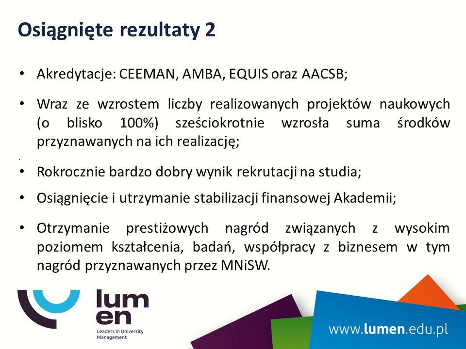 Osiągnięte rezultaty 2 Akredytacje: CEEMAN, AMBA, EQUIS oraz AACSB; Wraz ze wzrostem liczby realizowanych projektów naukowych (o blisko 100%) sześciok