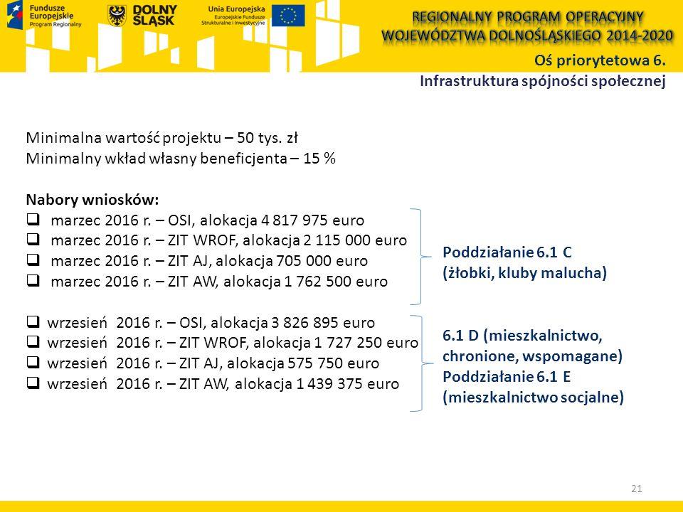 Oś priorytetowa 6. Infrastruktura spójności społecznej 21 Minimalna wartość projektu – 50 tys. zł Minimalny wkład własny beneficjenta – 15 % Nabory wn