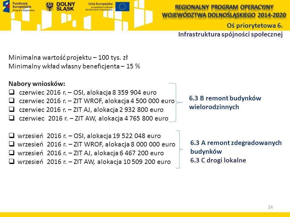 Oś priorytetowa 6. Infrastruktura spójności społecznej 24 Minimalna wartość projektu – 100 tys. zł Minimalny wkład własny beneficjenta – 15 % Nabory w