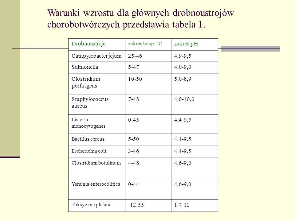 Warunki wzrostu dla głównych drobnoustrojów chorobotwórczych przedstawia tabela 1. Drobnoustroje zakres temp. °C zakres pH Campylobacter jejuni25-464,