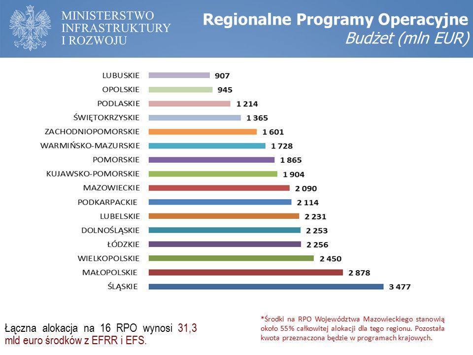 Regionalne Programy Operacyjne Budżet (mln EUR) *Środki na RPO Województwa Mazowieckiego stanowią około 55% całkowitej alokacji dla tego regionu.