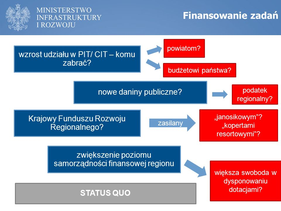 Finansowanie zadań wzrost udziału w PIT/ CIT – komu zabrać.