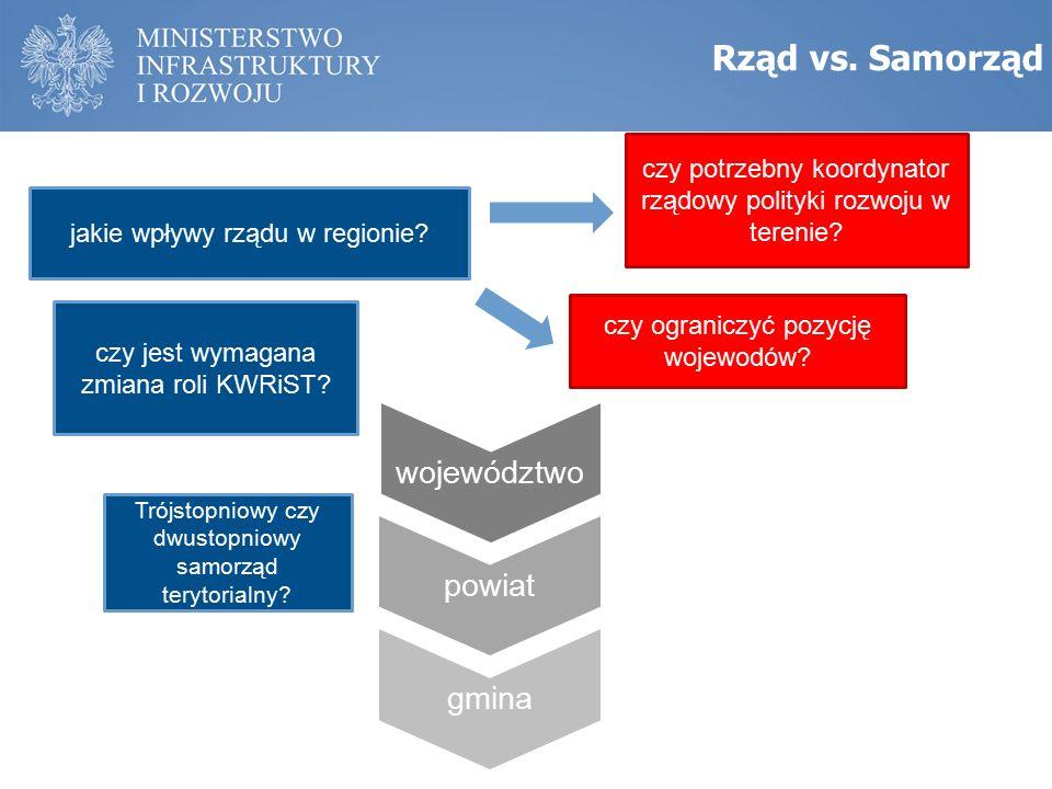 Rząd vs. Samorząd jakie wpływy rządu w regionie.