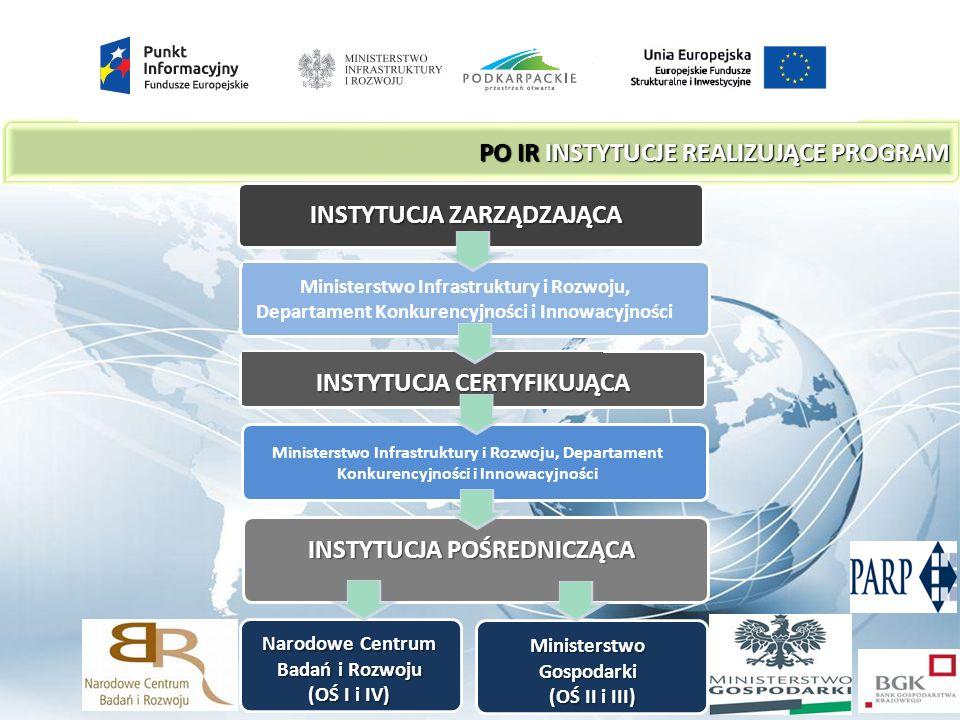 PO IR INSTYTUCJE REALIZUJĄCE PROGRAM INSTYTUCJA ZARZĄDZAJĄCA Ministerstwo Infrastruktury i Rozwoju, Departament Konkurencyjności i Innowacyjności INSTYTUCJA CERTYFIKUJĄCA Ministerstwo Infrastruktury i Rozwoju, Departament Konkurencyjności i Innowacyjności INSTYTUCJA POŚREDNICZĄCA Ministerstwo Gospodarki (OŚ II i III) (OŚ II i III) Narodowe Centrum Badań i Rozwoju (OŚ I i IV)