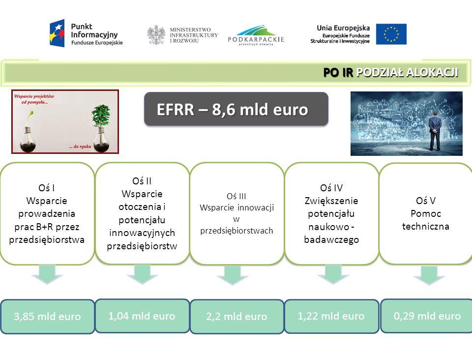 EFRR – 8,6 mld euro PO IR PODZIAŁ ALOKACJI PO IR PODZIAŁ ALOKACJI Oś I Wsparcie prowadzenia prac B+R przez przedsiębiorstwa Oś II Wsparcie otoczenia i potencjału innowacyjnych przedsiębiorstw Oś III Wsparcie innowacji w przedsiębiorstwach Oś IV Zwiększenie potencjału naukowo - badawczego Oś V Pomoc techniczna 3,85 mld euro 1,04 mld euro 2,2 mld euro 1,22 mld euro 0,29 mld euro