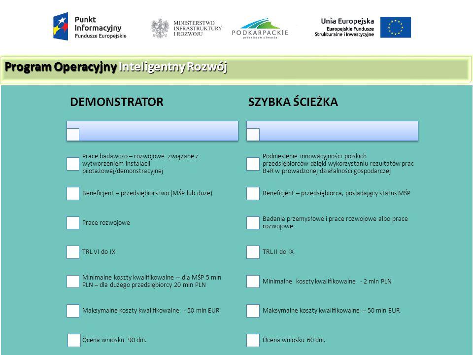 Program Operacyjny Inteligentny Rozwój DEMONSTRATOR Prace badawczo – rozwojowe związane z wytworzeniem instalacji pilotażowej/demonstracyjnej Beneficjent – przedsiębiorstwo (MŚP lub duże) Prace rozwojowe TRL VI do IX Minimalne koszty kwalifikowalne – dla MŚP 5 mln PLN – dla dużego przedsiębiorcy 20 mln PLN Maksymalne koszty kwalifikowalne - 50 mln EUR Ocena wniosku 90 dni.