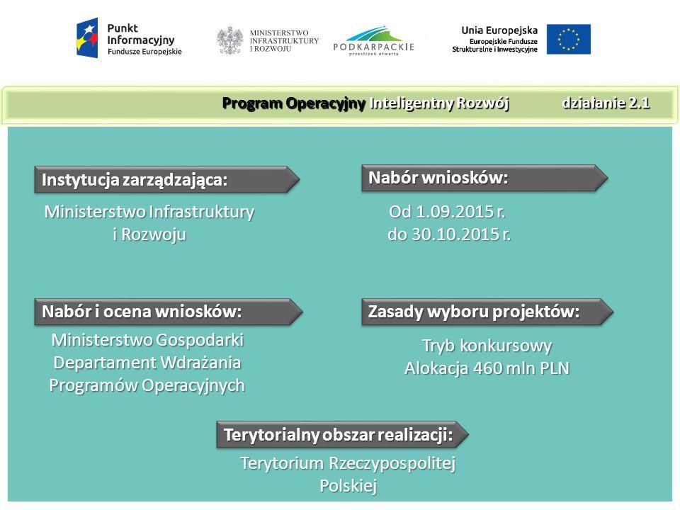 Instytucja zarządzająca: Ministerstwo Infrastruktury i Rozwoju Nabór wniosków: Od 1.09.2015 r.