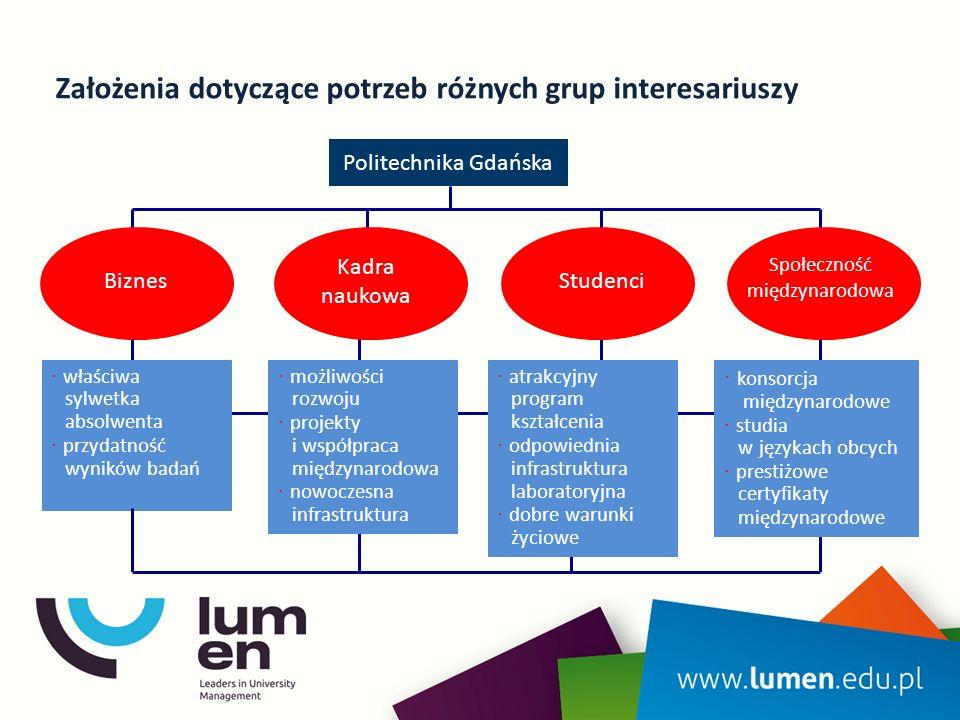 Założenia dotyczące potrzeb różnych grup interesariuszy Politechnika Gdańska Kadra naukowa StudenciBiznes ∙ możliwości rozwoju ∙ projekty i współpraca