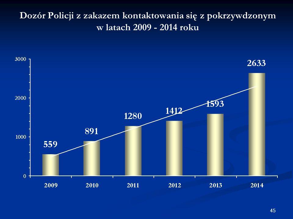 Dozór Policji z zakazem kontaktowania się z pokrzywdzonym w latach 2009 - 2014 roku 45