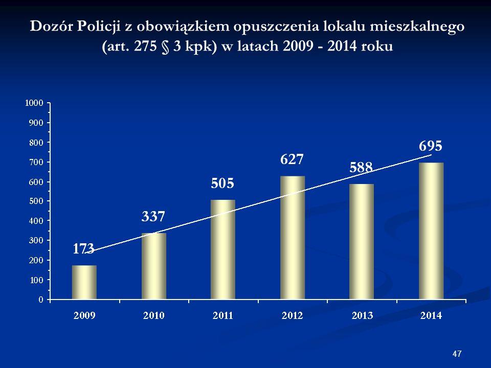 Dozór Policji z obowiązkiem opuszczenia lokalu mieszkalnego (art.