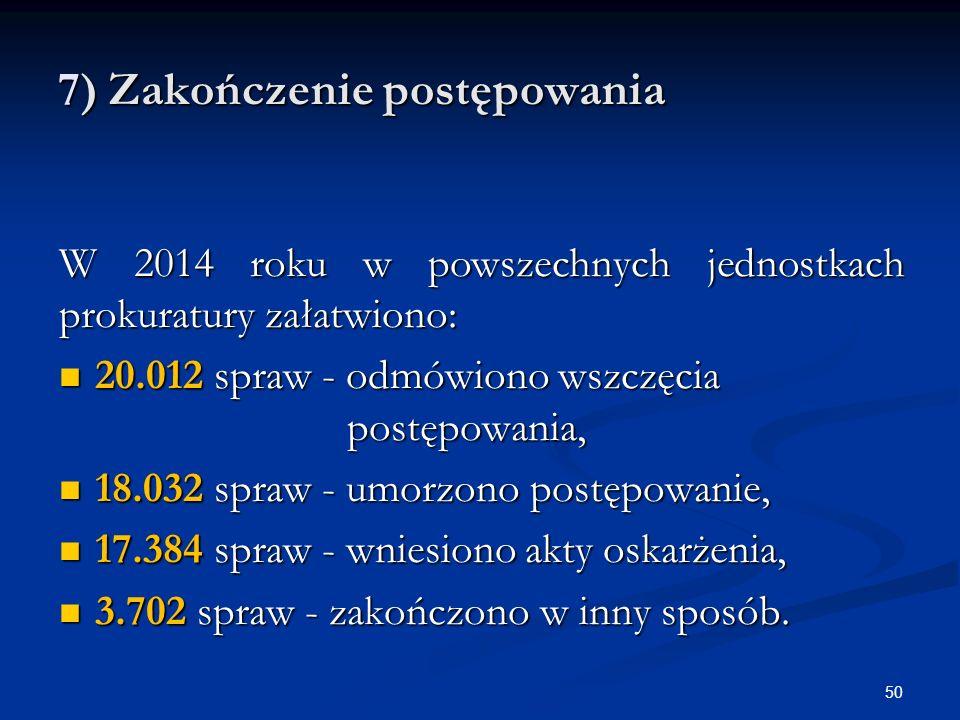 7) Zakończenie postępowania W 2014 roku w powszechnych jednostkach prokuratury załatwiono: 20.012 spraw - odmówiono wszczęcia postępowania, 20.012 spraw - odmówiono wszczęcia postępowania, 18.032 spraw - umorzono postępowanie, 18.032 spraw - umorzono postępowanie, 17.384 spraw - wniesiono akty oskarżenia, 17.384 spraw - wniesiono akty oskarżenia, 3.702 spraw - zakończono w inny sposób.