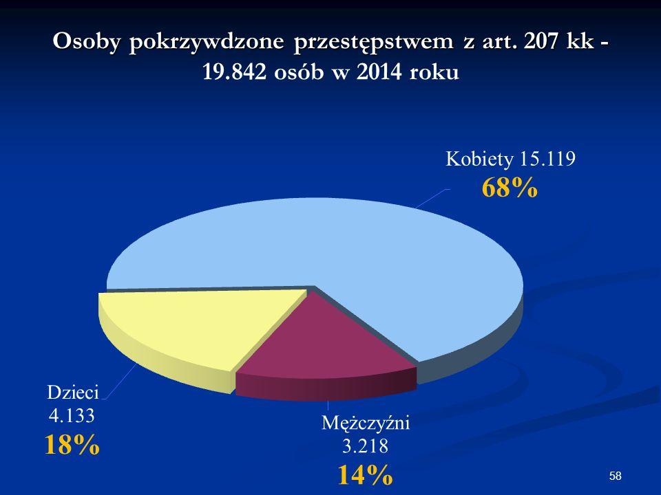 Osoby pokrzywdzone przestępstwem z art. 207 kk - Osoby pokrzywdzone przestępstwem z art.