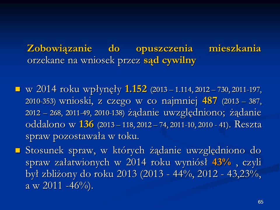 Zobowiązanie do opuszczenia mieszkania orzekane na wniosek przez sąd cywilny w 2014 roku wpłynęły 1.152 (2013 – 1.114, 2012 – 730, 2011-197, 2010-353) wnioski, z czego w co najmniej 487 (2013 – 387, 2012 – 268, 2011-49, 2010-138) żądanie uwzględniono; żądanie oddalono w 136 (2013 – 118, 2012 – 74, 2011-10, 2010 - 41).
