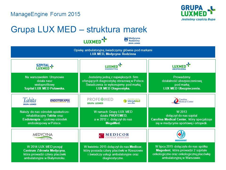 ManageEngine Forum 2015 Grupa LUX MED – struktura marek Opiekę ambulatoryjną świadczymy głównie pod markami LUX MED, Medycyna Rodzinna Na warszawskim