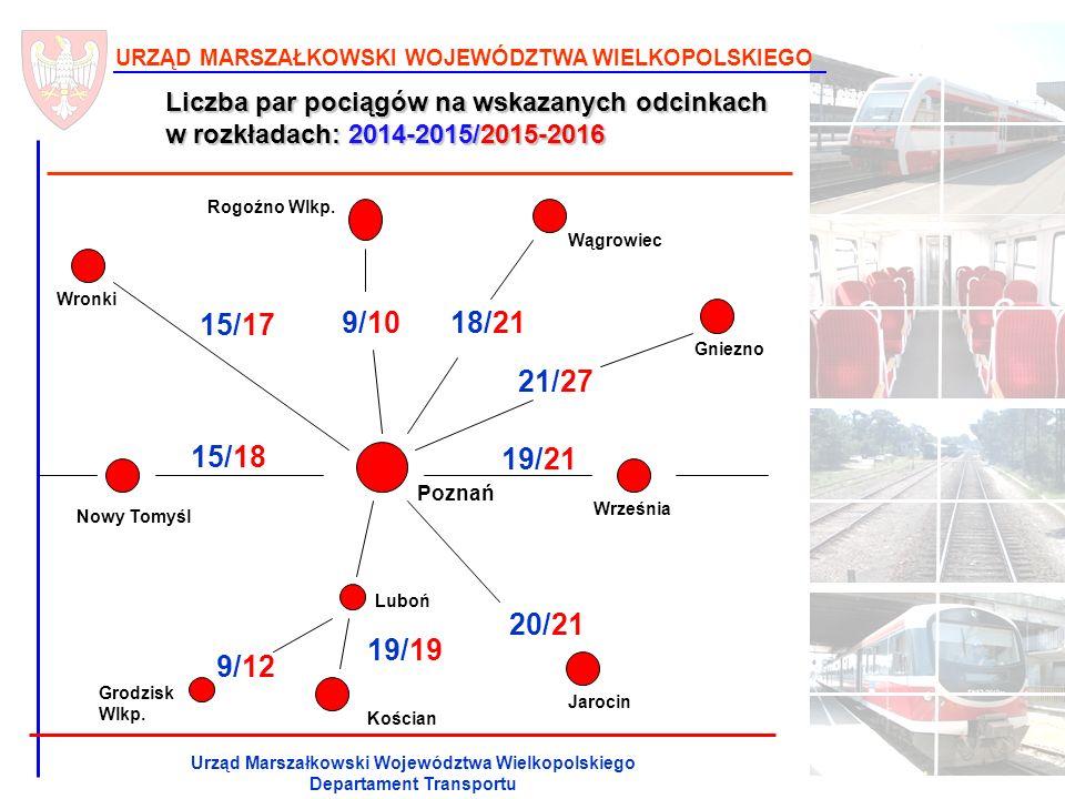 URZĄD MARSZAŁKOWSKI WOJEWÓDZTWA WIELKOPOLSKIEGO Urząd Marszałkowski Województwa Wielkopolskiego Departament Transportu Częstotliwość kursowania pociągów w szczycie linia komunikacyjna Rozkład jazdy do Poznania w godz.