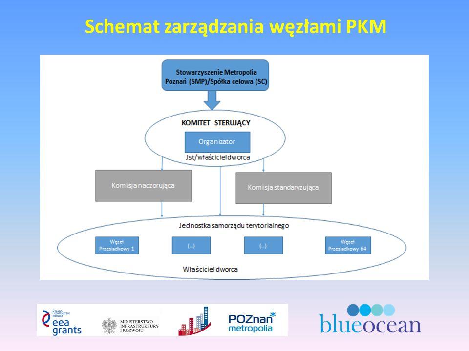 Schemat zarządzania węzłami PKM