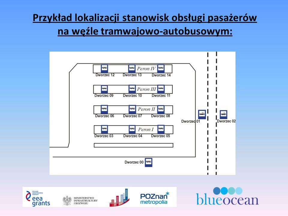 Przykład lokalizacji stanowisk obsługi pasażerów na węźle tramwajowo-autobusowym: