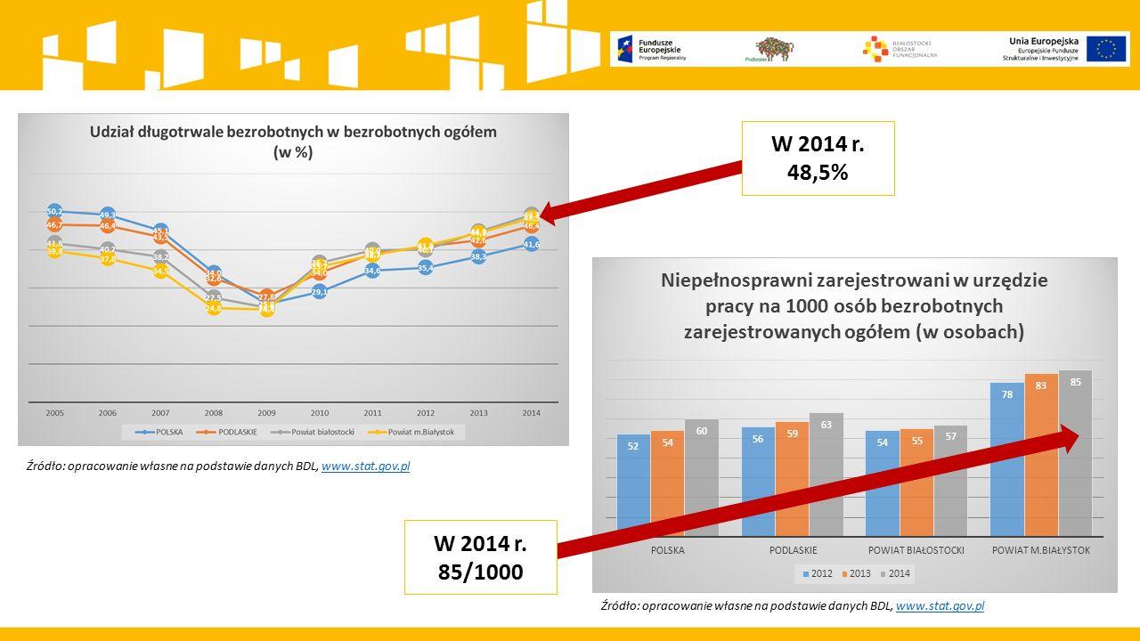 Źródło: opracowanie własne na podstawie danych BDL, www.stat.gov.plwww.stat.gov.pl Źródło: opracowanie własne na podstawie danych BDL, www.stat.gov.pl