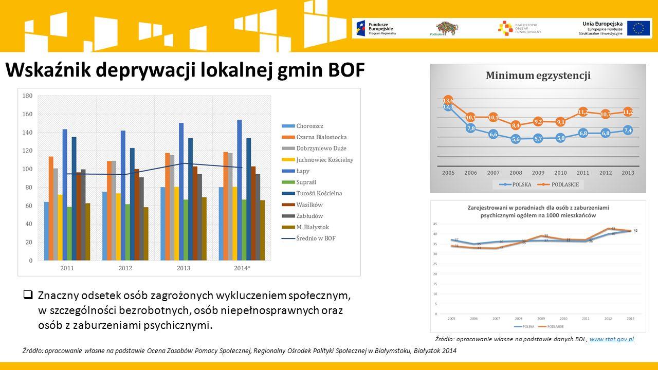 Wskaźnik deprywacji lokalnej gmin BOF Źródło: opracowanie własne na podstawie Ocena Zasobów Pomocy Społecznej, Regionalny Ośrodek Polityki Społecznej